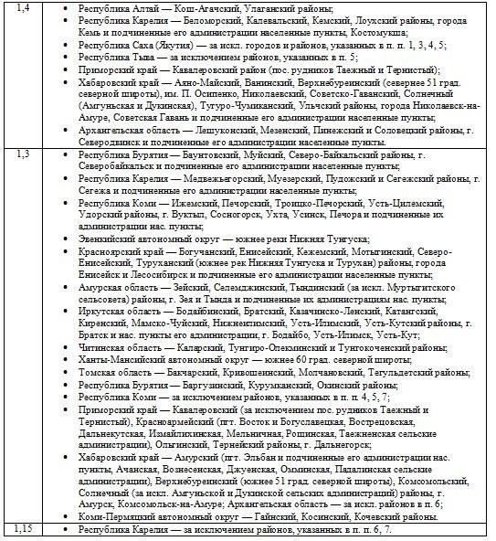 таблица с размерами районных коэффициентов в России